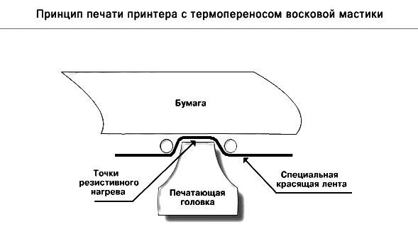 Восковой термоперенос