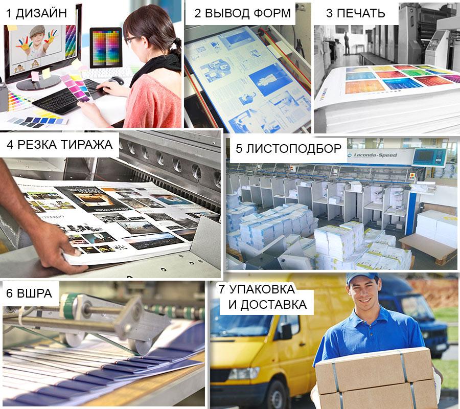 Технический процесс печати каталогов от дизайна до доставки