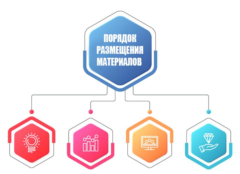 Пример инфографики порядока размещения материалов в брендбуке